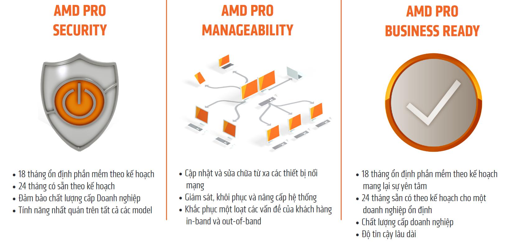 Công nghệ bảo mật AMD PRO