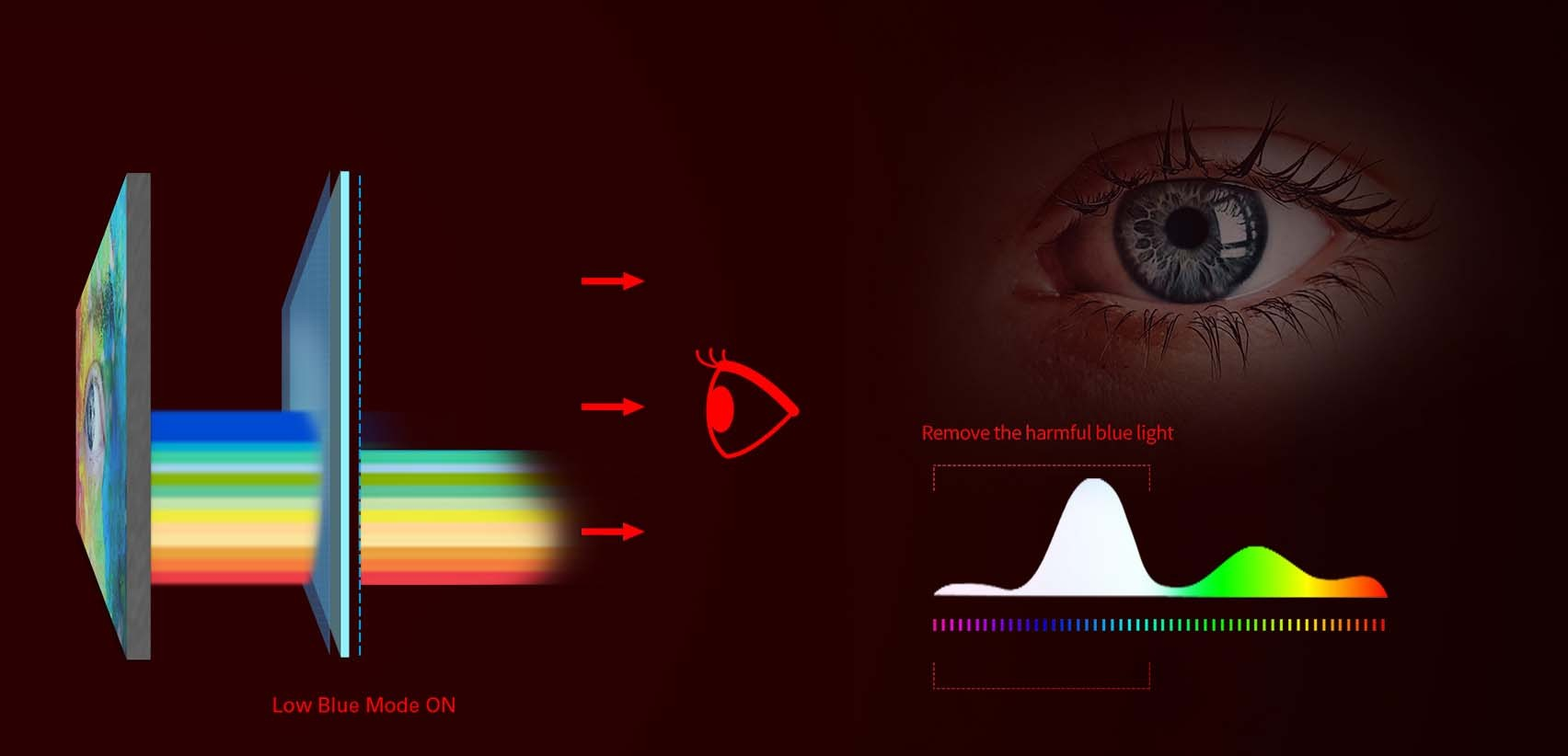 Giảm lượng ánh sáng sóng ngắn màu xanh cho đôi mắt khỏe mạnh - Low blue mode