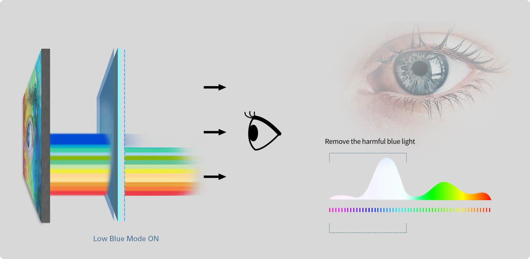 Chế độ ánh sáng xanh dương thấp bảo vệ cho sức khỏe thị lực của bạn