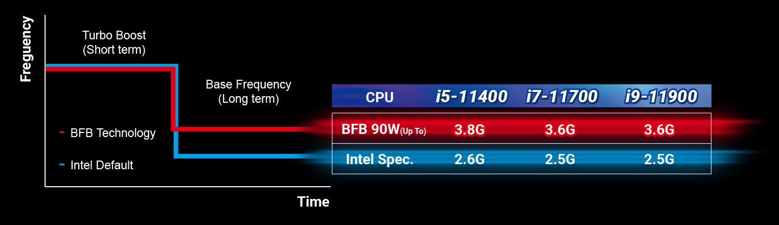 Công nghệ tăng cường tần số cơ sở (BFB)