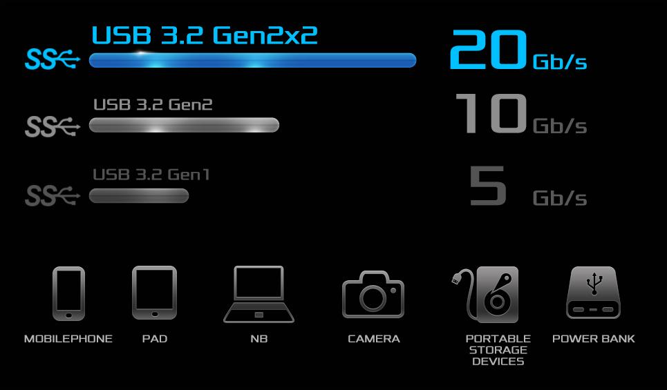 USB 3.2 Gen2x2 Type-C