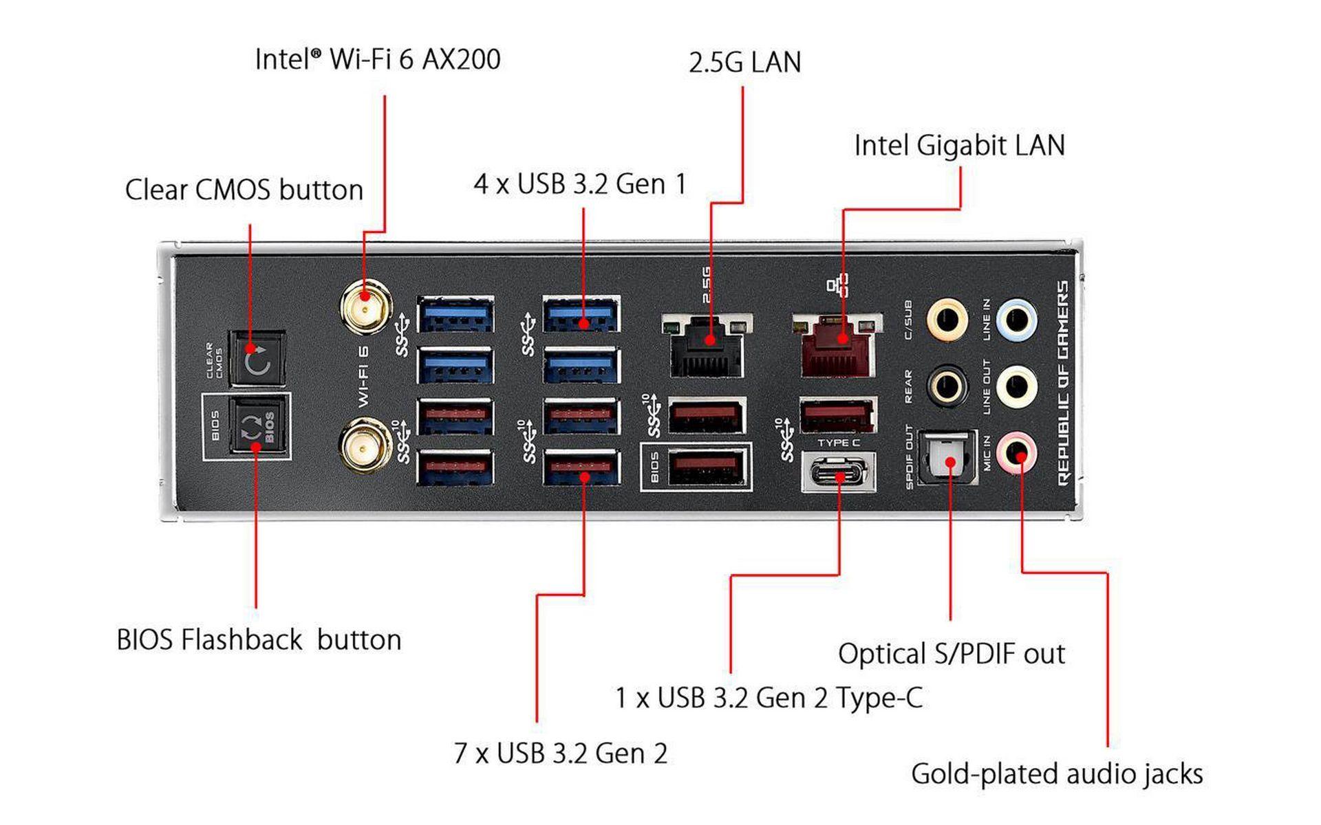 ASUS ROG X570 CROSSHAIR VIII DARK HERO cung cấp nhiều kết nối tiên tiến