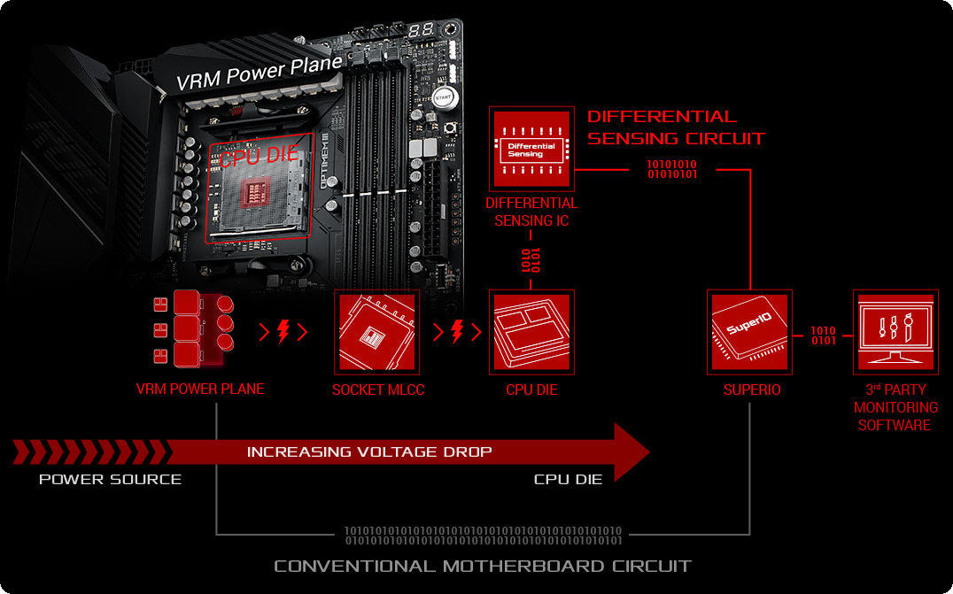 ROG Crosshair VIII Dark Hero được tích hợp các công cụ trực quan và linh hoạt