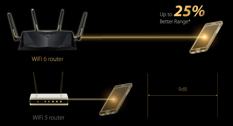 RT-AX86U WiFi 6