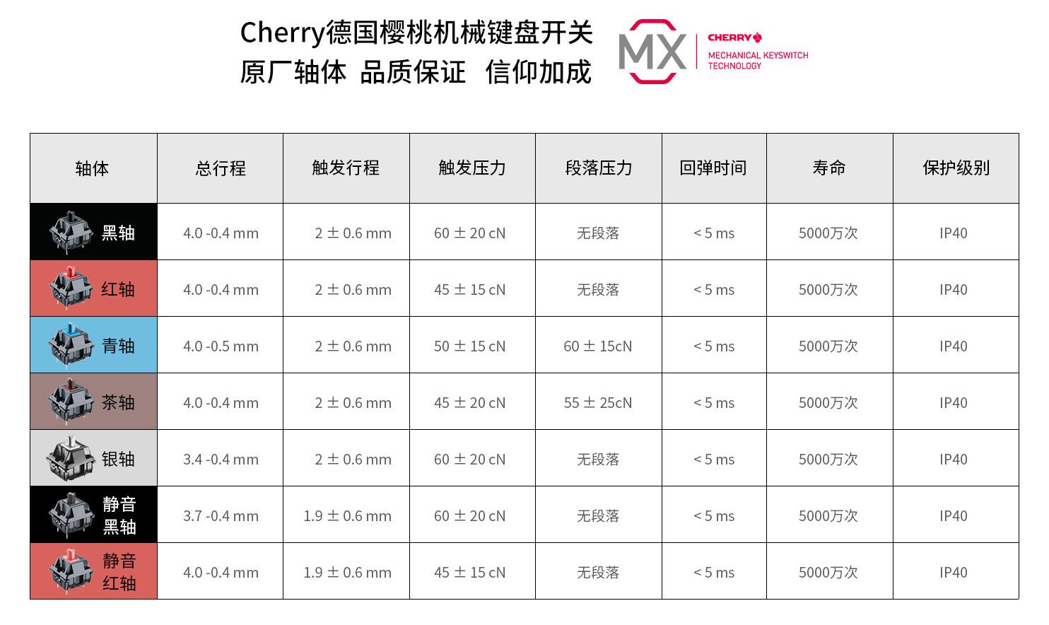 Cherry Switch Spec