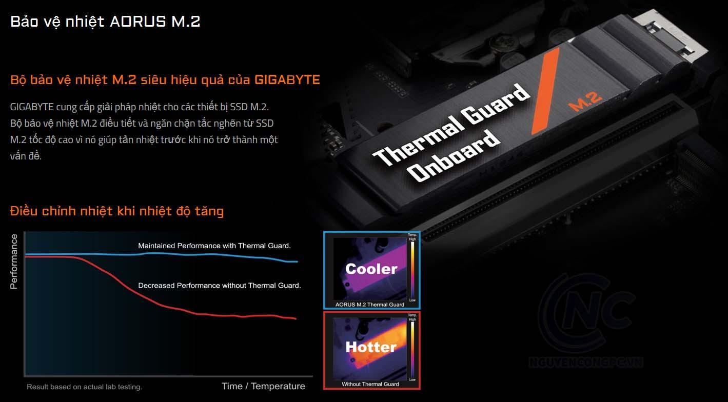 Bộ bảo vệ nhiệt M.2 siêu hiệu quả của GIGABYTE