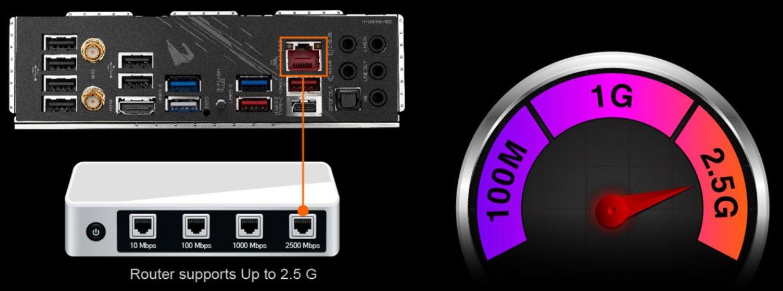 Mạng LAN 2.5G - 2.5GbE LAN Onboard
