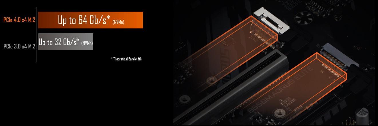 Đầu nối kép M.2 NVMe PCIe 4.0 * / 3.0