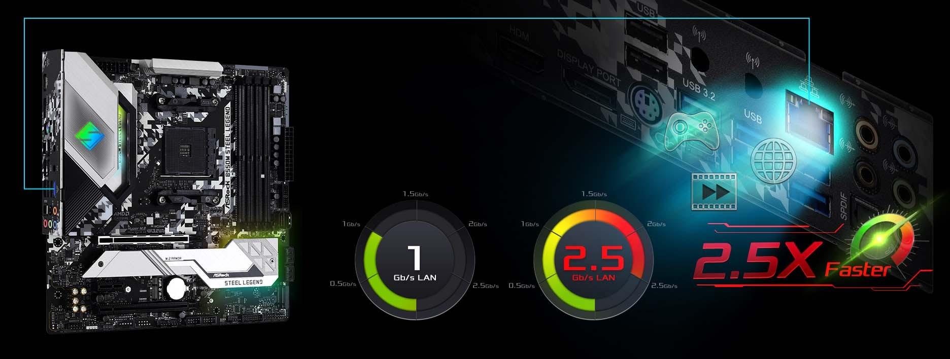 LAN thông minh Dragon 2.5Gb/s