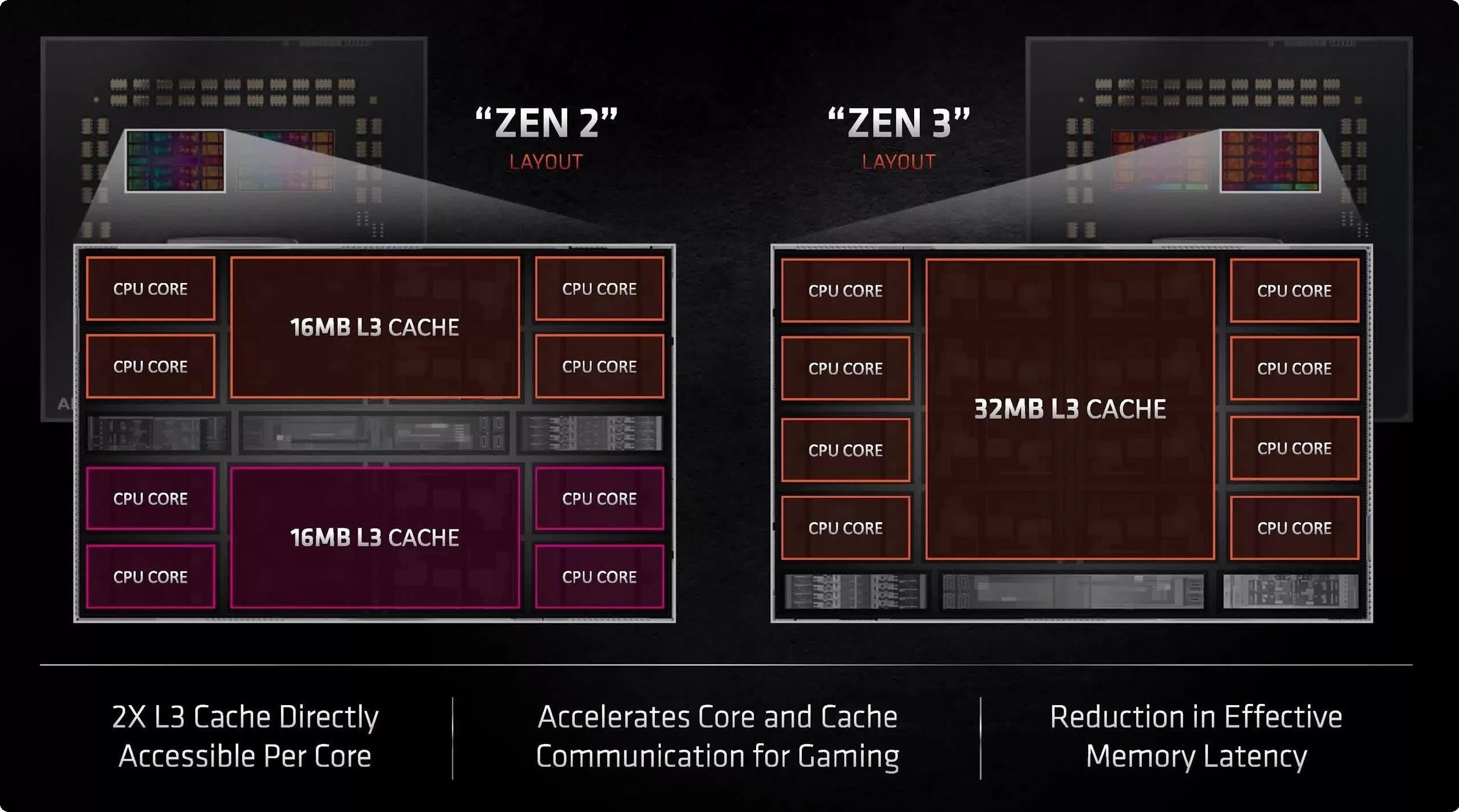 AMD Ryzen 7 5800X chỉ là một chiplet duy nhất