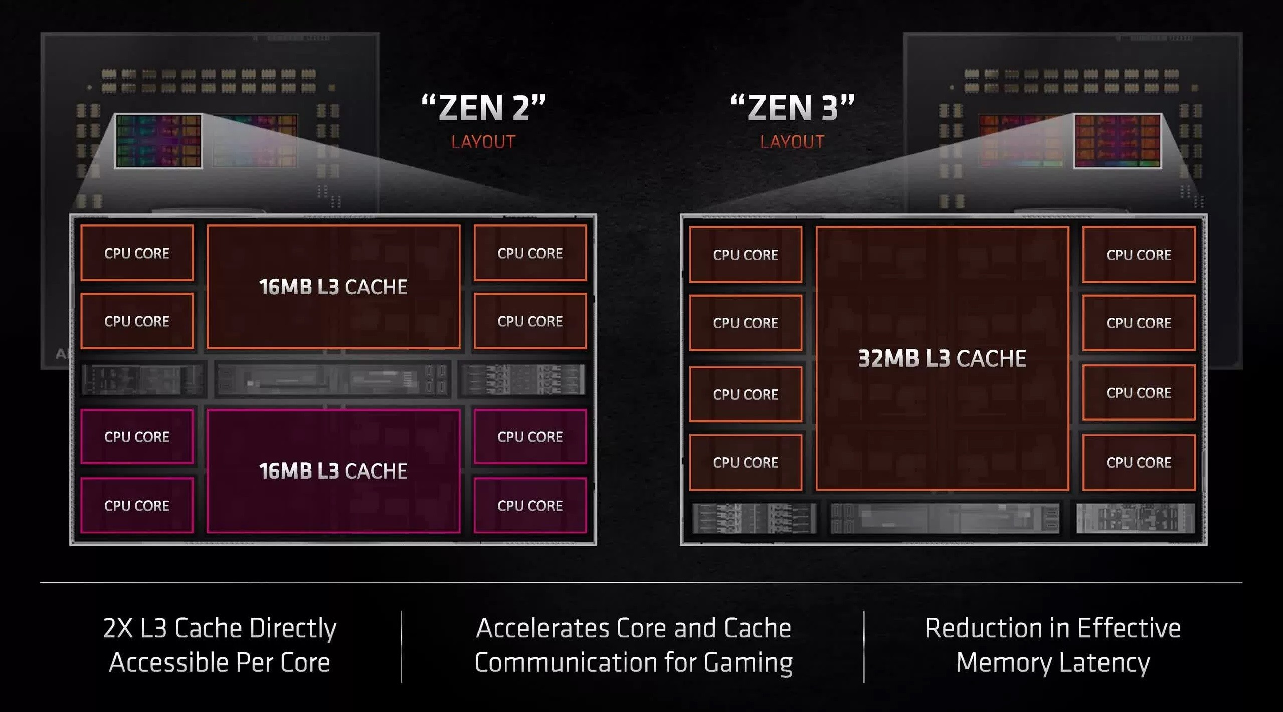 Ryzen 9 5950x có đầy đủ 64 MB bộ nhớ đệm L3
