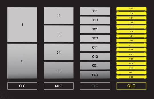 NAND 3D QLC mật độ cao