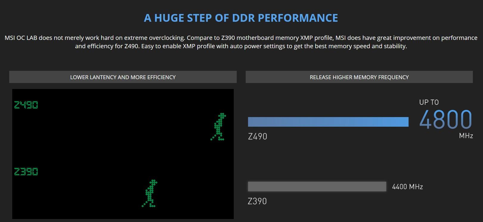 Hỗ trợ bộ nhớ DDR4