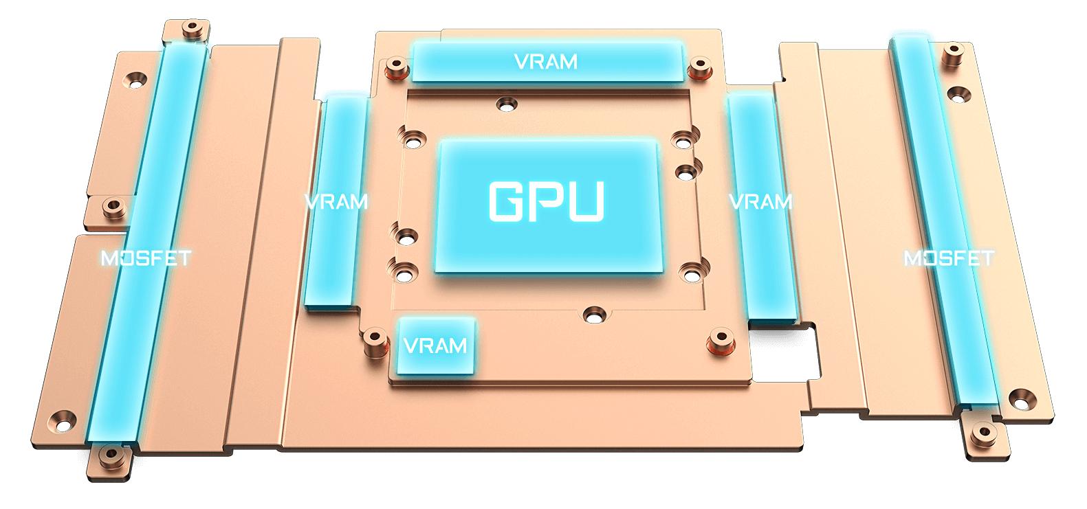Tấm đế đồng tiếp xúc trực tiếp với GPU, VRAM