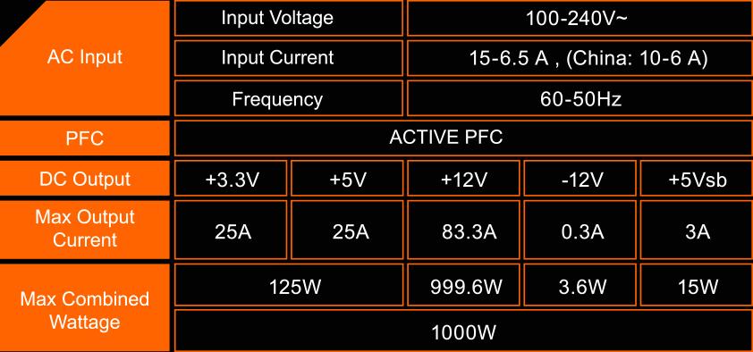 Nguồn Máy Tính GIGABYTE P1000GM sử dụng thiết kế đường ray đơn + 12V