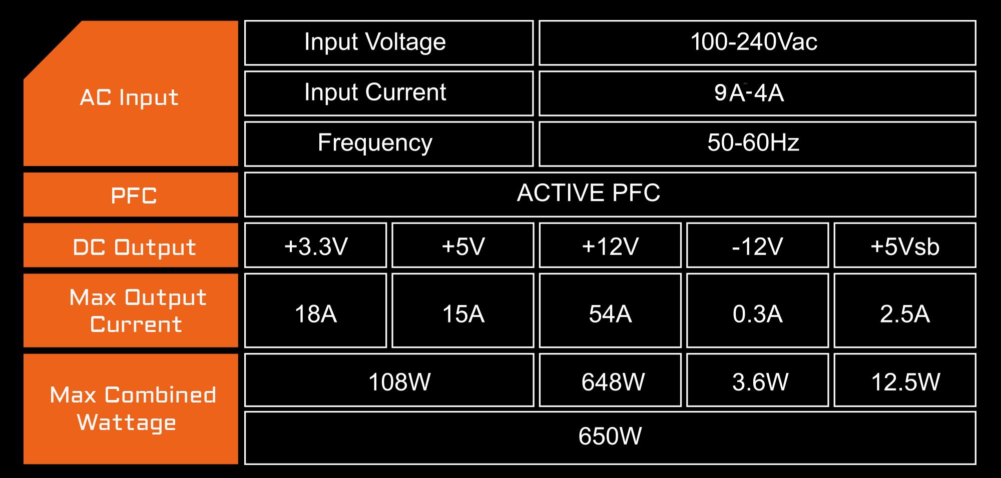 Nguồn GIGABYTE P650B có thiết kế đường +12V đơn