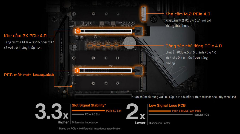 GIGABYTE Z590 AORUS MASTER tập trung vào việc cung cấp công nghệ M.2 PCIe 4.0 siêu nhanh