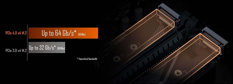 Đầu nối kép M.2 NVMe PCIe 4.0* / 3.0