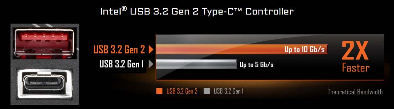 Intel® USB 3.2 Gen 2 Type-C™ Controller