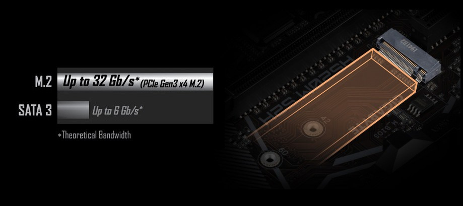M.2 PCIe Gen3 x4