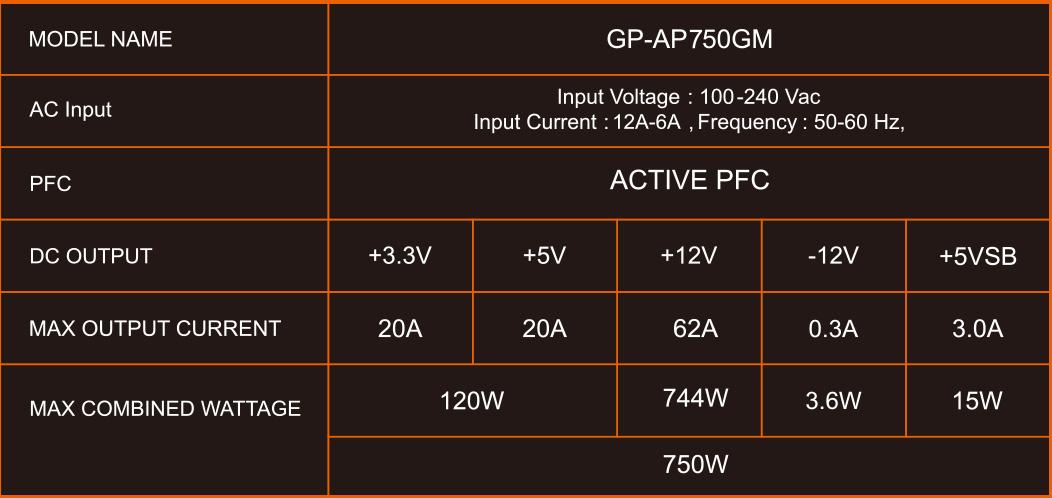 Nguồn Gigabyte AORUS P750W 80 Plus GOLD Modular có thiết kế Single +12V Rail