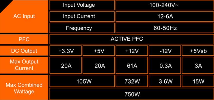 Gigabyte P750GM có đường Single +12V rail