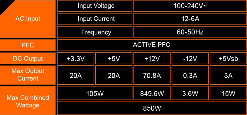 Gigabyte P850GM có đường Single +12V rail