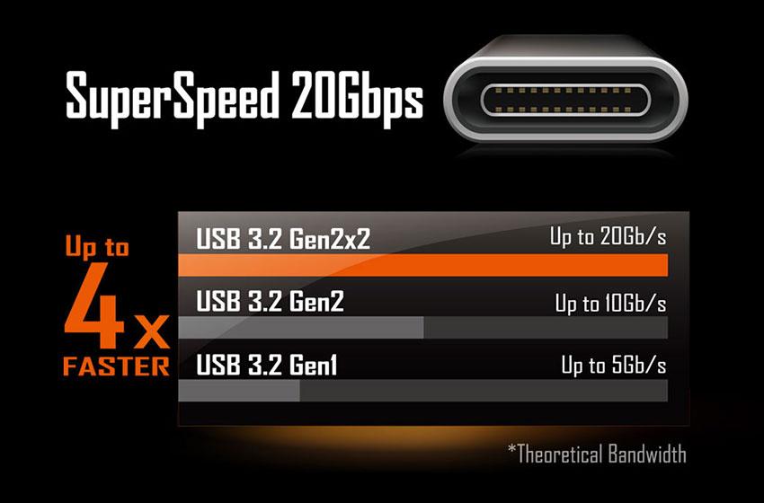 USB Type-C 3.2 Gen 2x2