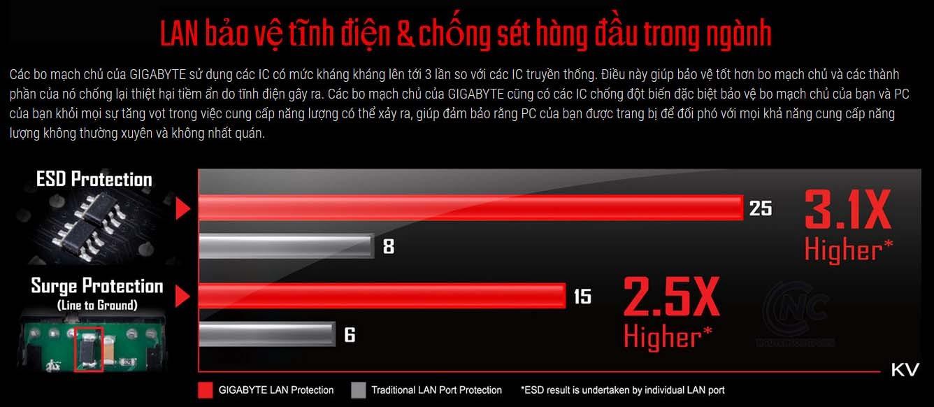 Bảo vệ tĩnh điện LAN & chống sét hàng đầu trong ngành