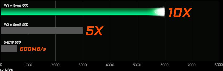 PCIe Gen4 Chart