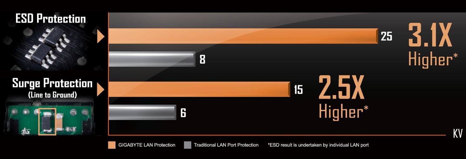 LAN bảo vệ tĩnh điện & chống sét hàng đầu trong ngành