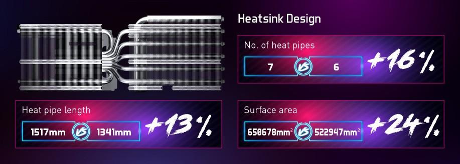 Inno3D RTX 3080 TWIN X2 OC 10GB GDDR6X có bộ tản nhiệt được tối ưu