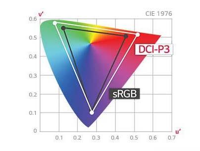 Dải màu với DCI-P3