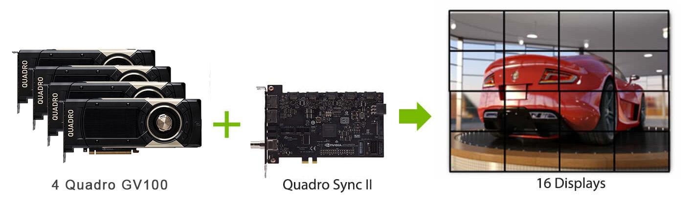 Quadro Sync II