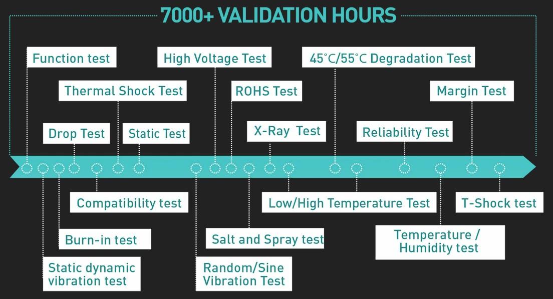 7000 giờ thử nghiệm liên tục