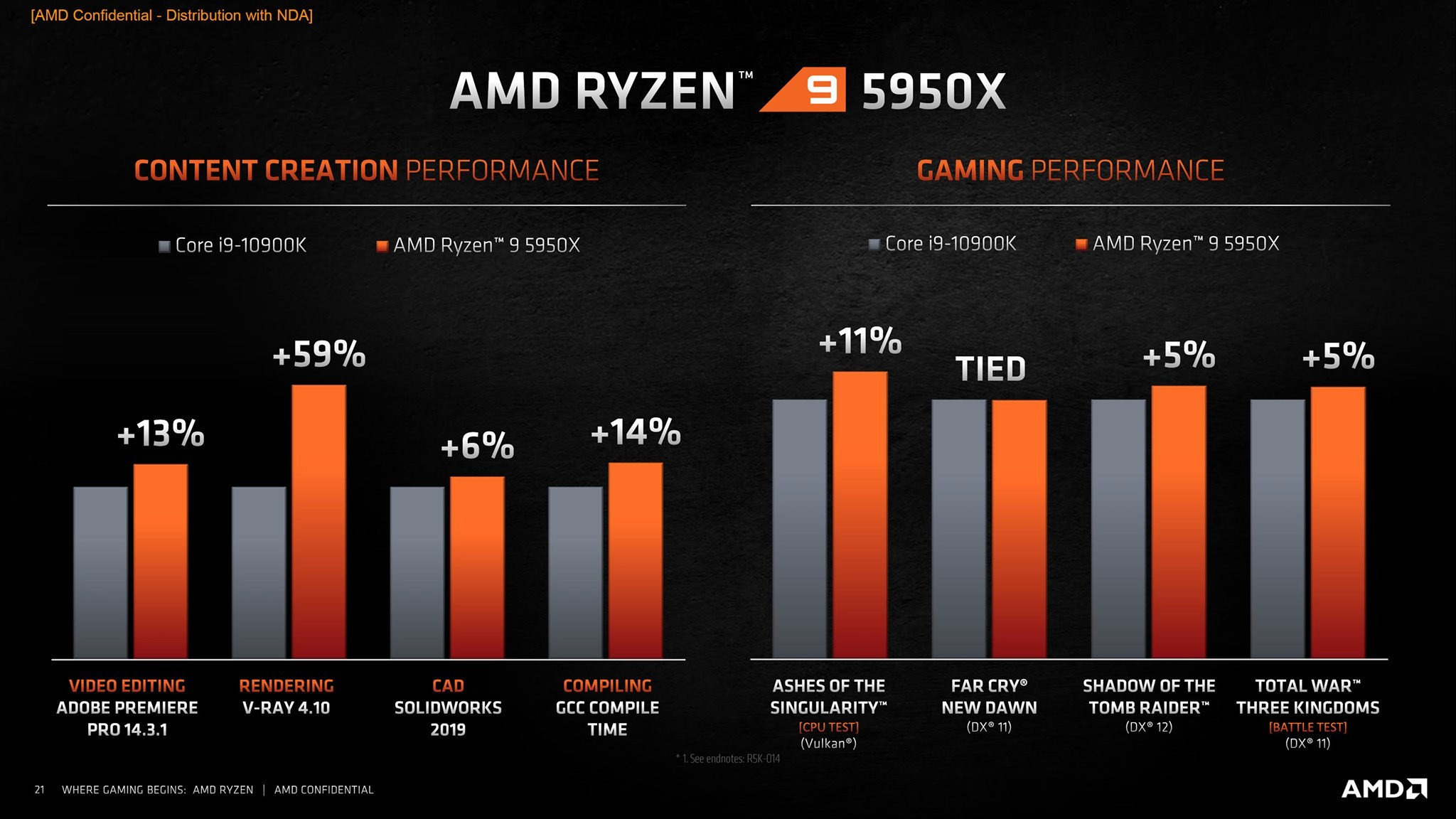 CPU AMD Ryzen 9 5950X performance