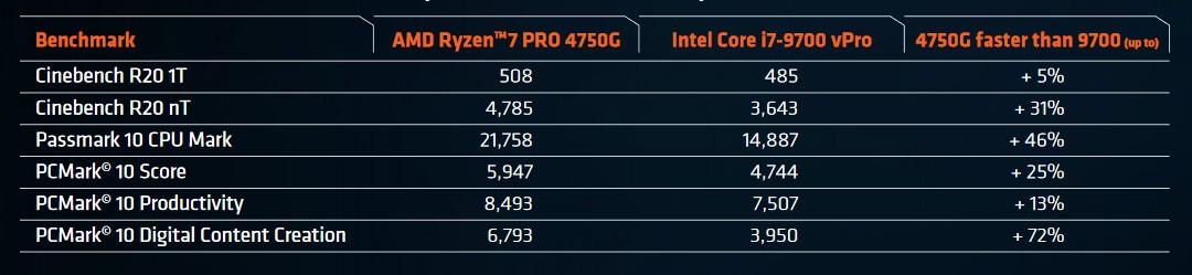 Ryzen 7 PRO 4750G vs i7 - 9700