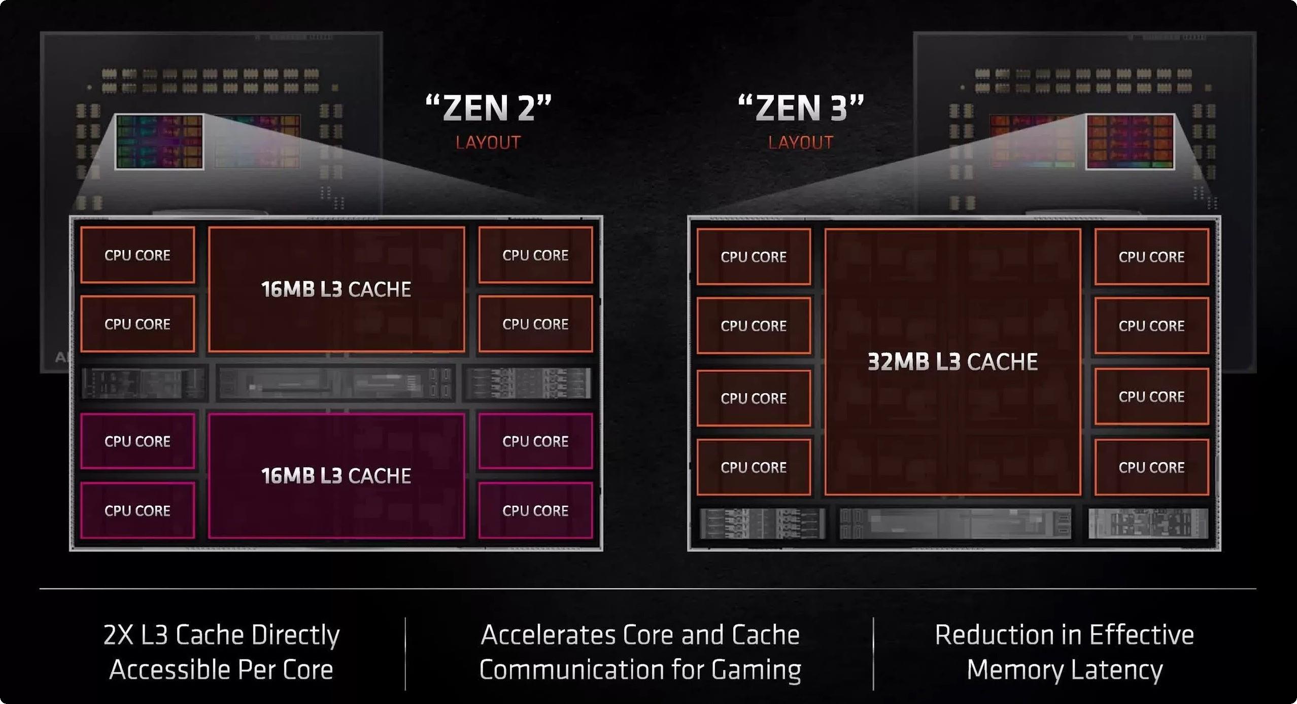 AMD Ryzen 9 5900X với thiết kế dạng chiplet hoàn toàn mới