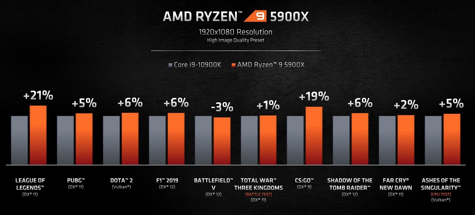 hiệu năng gaming của Ryzen 9 5900X ở 1080p