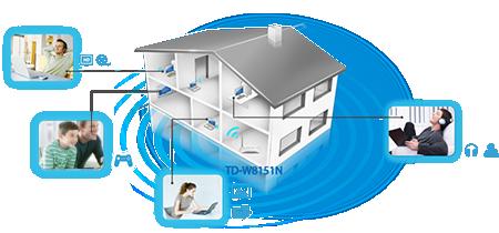 Modem Router ADSL2+ không dây tốc độ 150Mbps TD-W8151N
