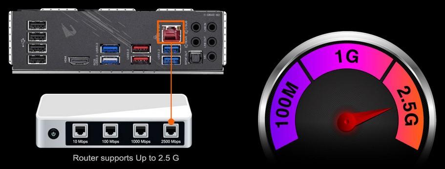 LAN 2.5GbE Nhanh hơn 2 lần