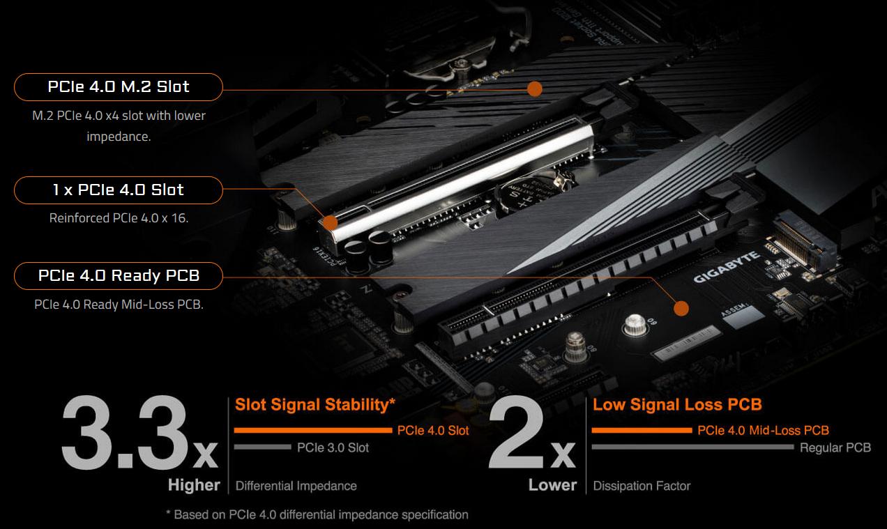 PCIe 4.0 sẵn sàng