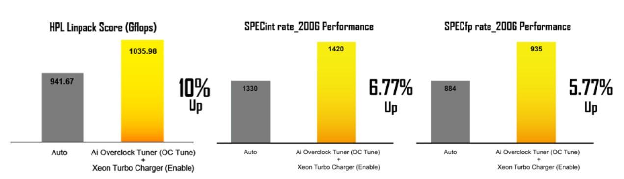 Ép xung Hai CPU cho hiệu năng đáng kinh ngạc