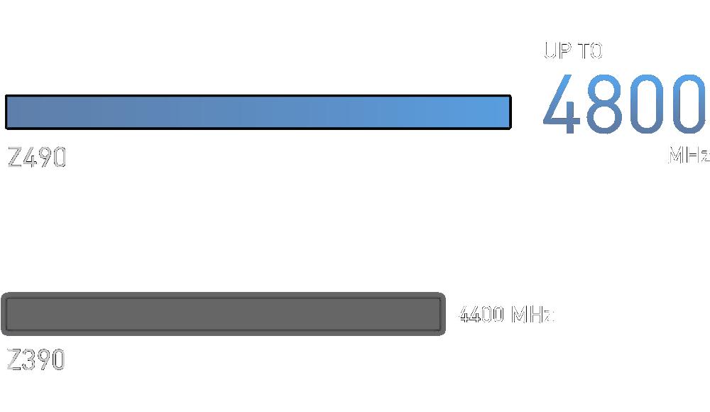 Hỗ trợ bộ nhớ DDR4 lên đến 4800MHz (OC)