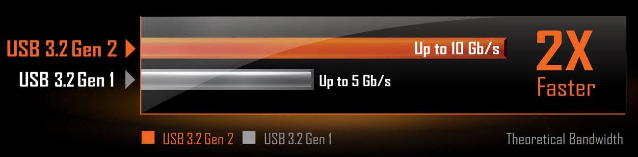 Chipset AMD B550 cung cấp các cổng USB 3.2 Gen2