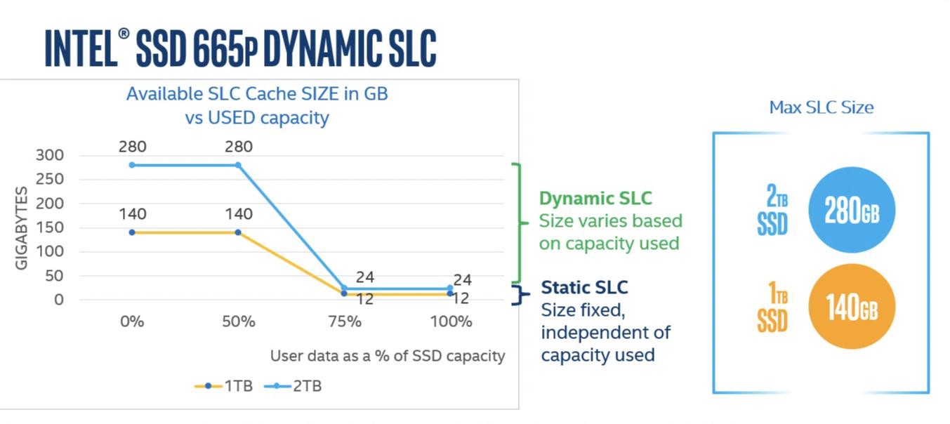 Công nghệ Intel SLC