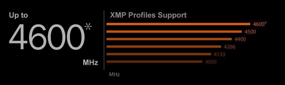 HỖ TRỢ DDR4 XMP LÊN ĐẾN 4600MHZ VÀ HƠN THẾ NỮA