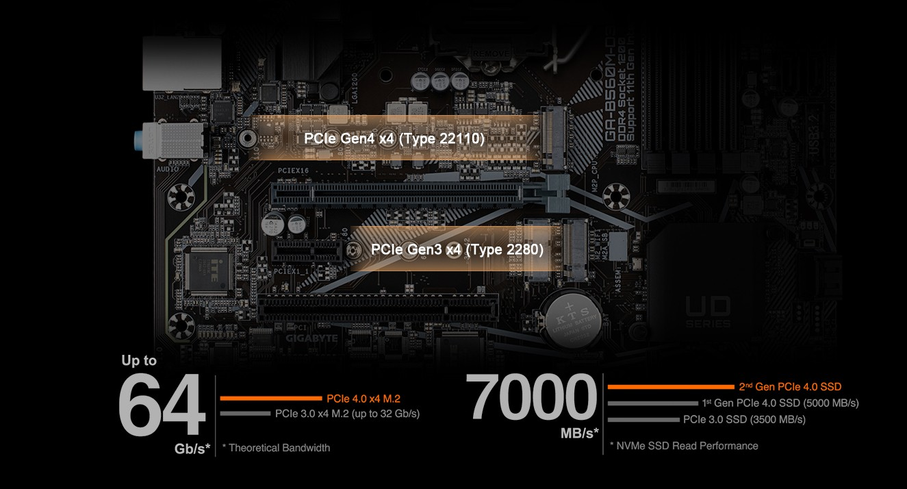 KẾT NỐI PCIE 4.0 / 3.0 X4 M.2 KÉP
