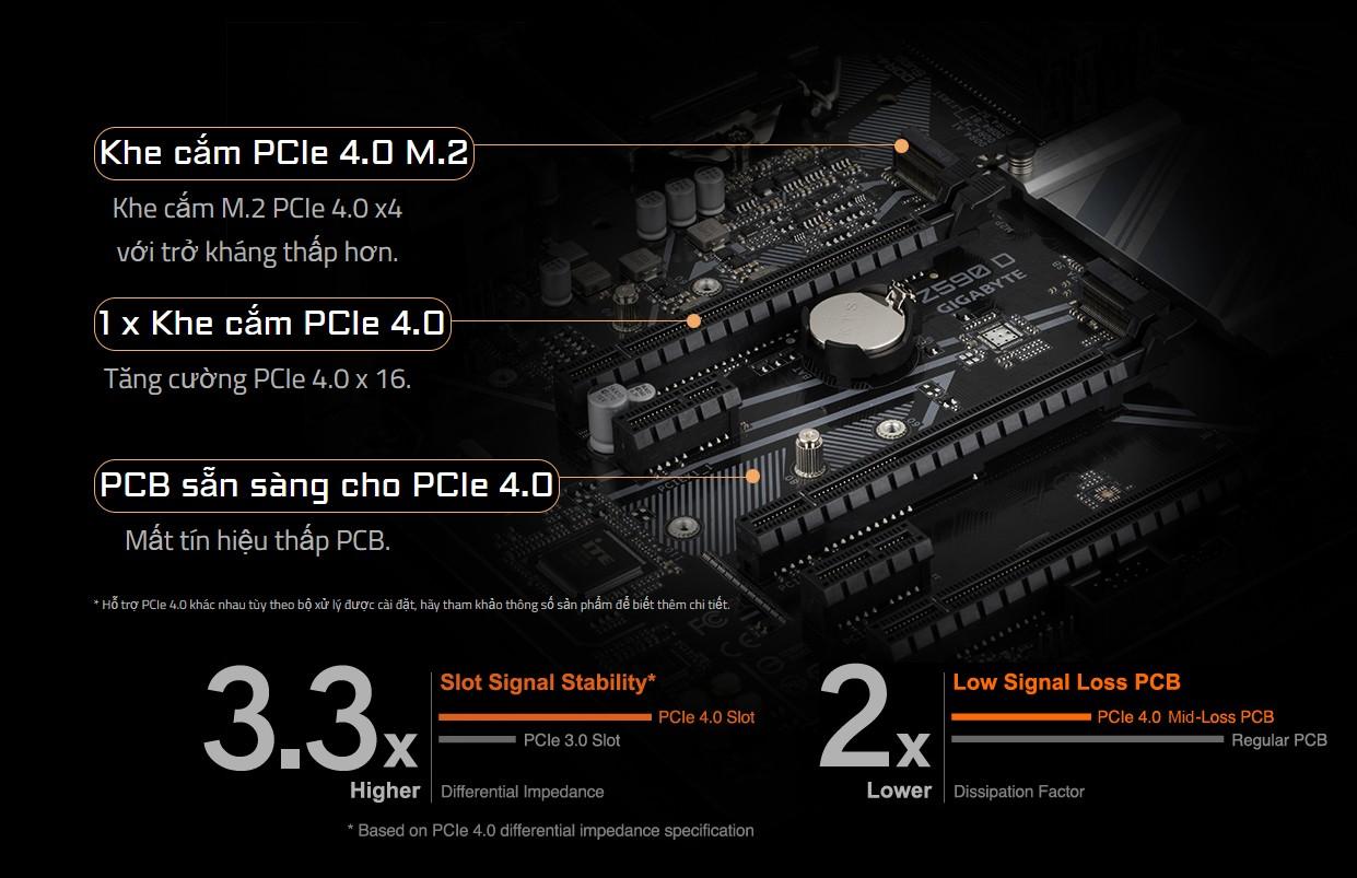THIẾT KẾ ĐẦY ĐỦ PCIE 4.0