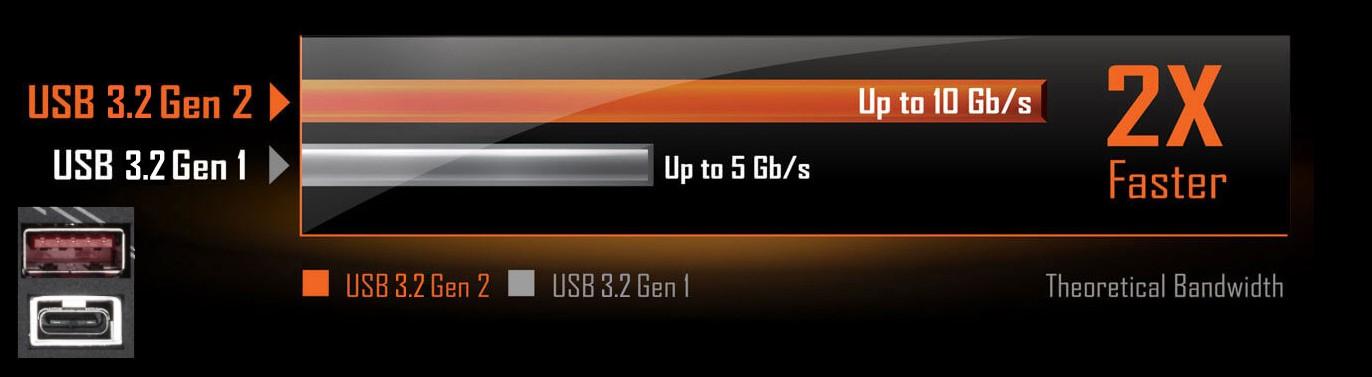 BỘ ĐIỀU KHIỂN INTEL ® USB 3.2 TYPE-C ® THẾ HỆ THỨ 2